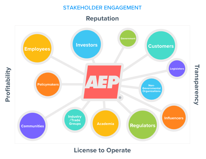 AEP Stakeholder Engagement