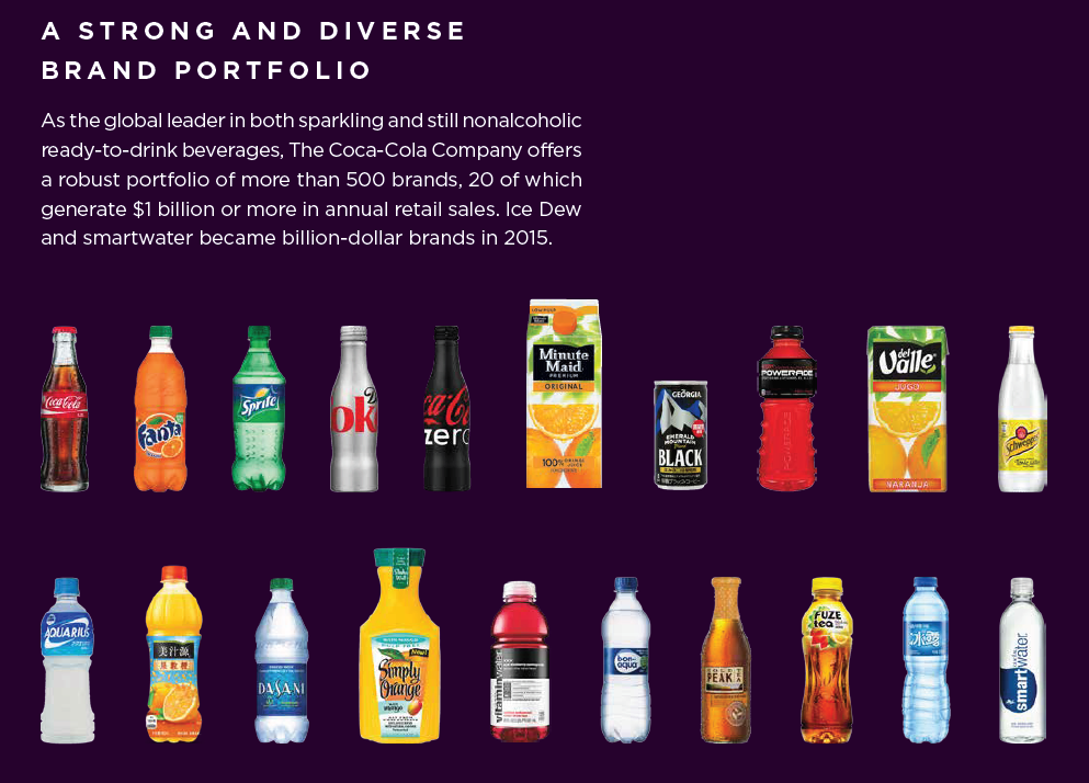 Visual brand portfolio from Coca Cola's integrated report