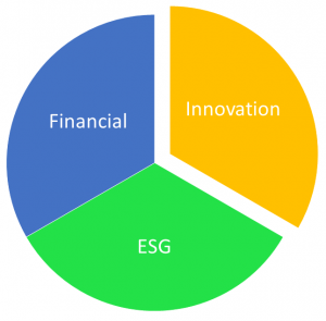Link between ESG and Finance is innovation