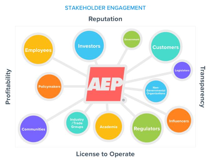 AEP Stakeholder Engagement