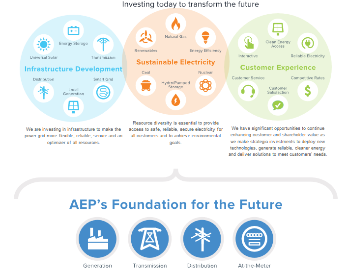 AEP Value Creation Graphic
