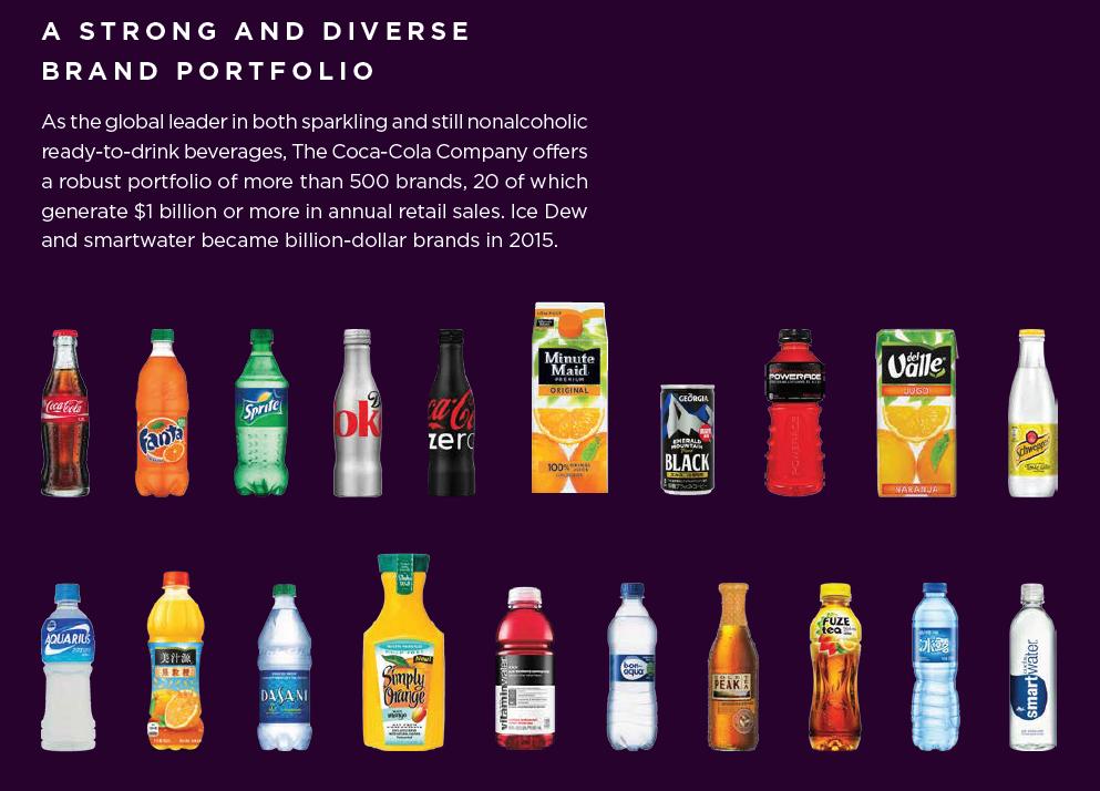 Visual brand portfolio from Coca Cola's integrated report
