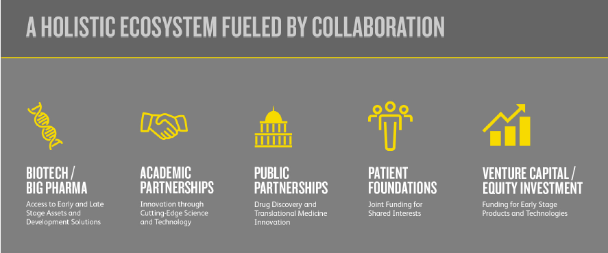 Pfizer collaboration ecosystem